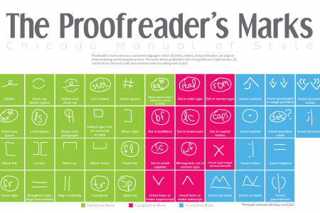 The Proofreader's Marks Infographic