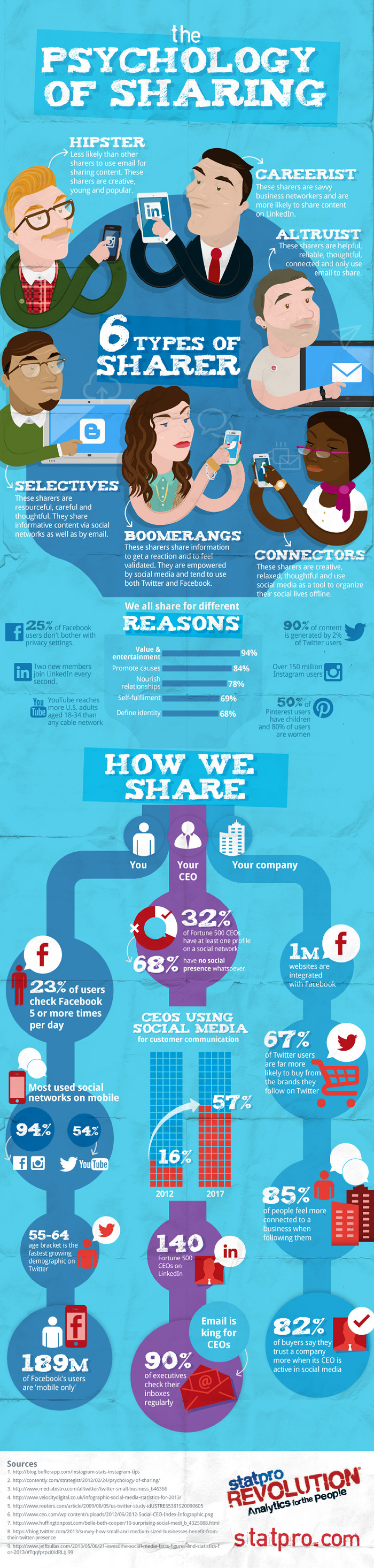 The psychology of sharing Infographic