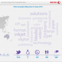 The Pulse of drupa 2012: Presented by Xerox Infographic