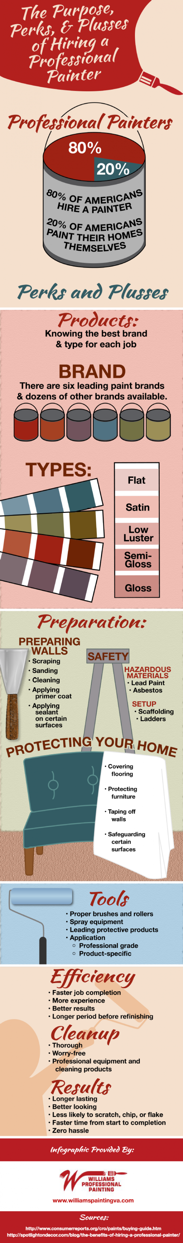 The Purpose, Perks, and Plusses of Hiring a Professional Painter Infographic