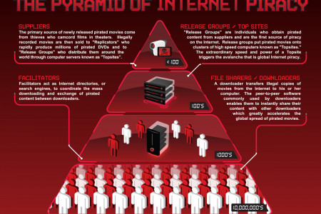 The Pyramid of Internet Piracy Infographic