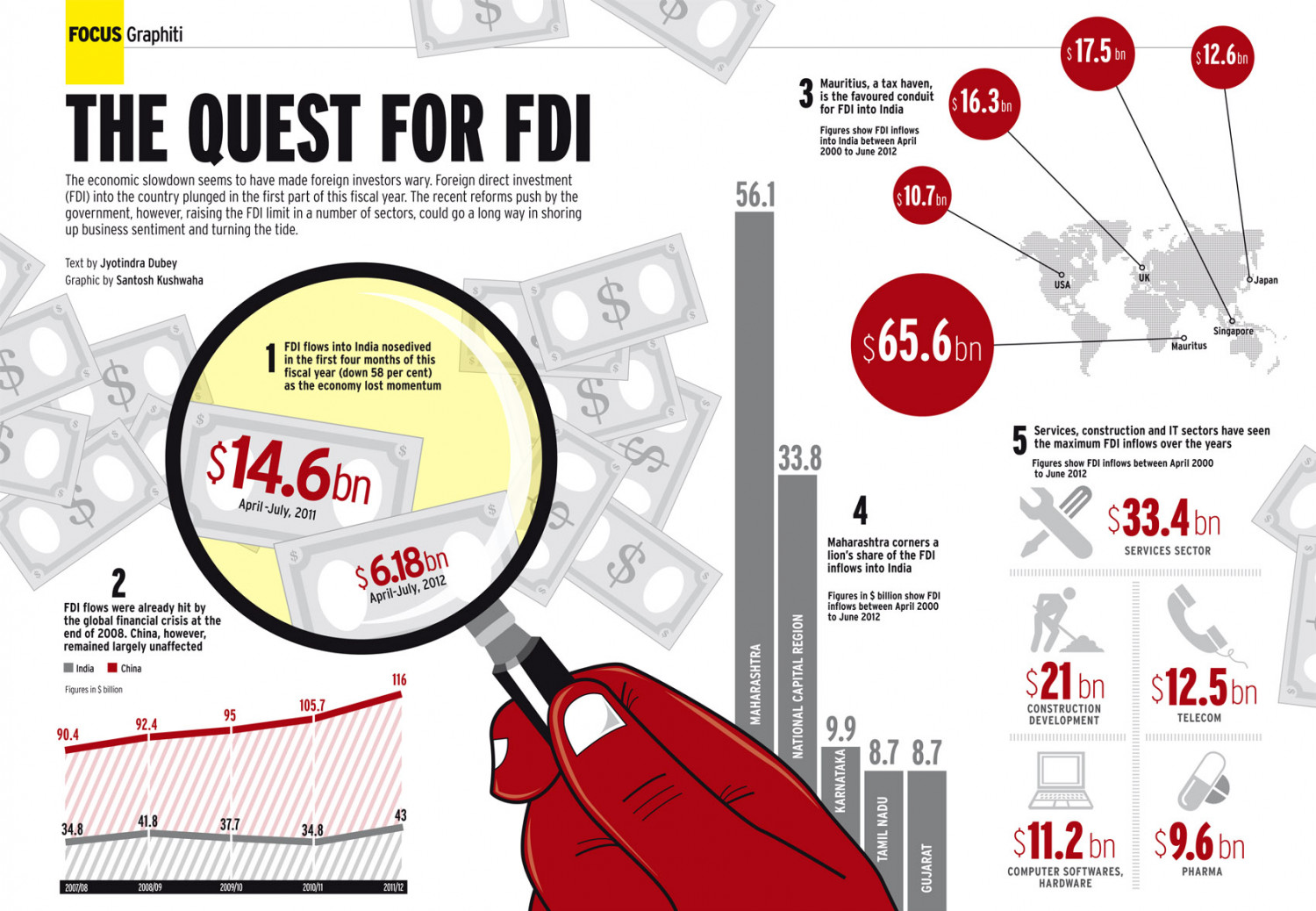 THE QUEST FOR FDI Infographic