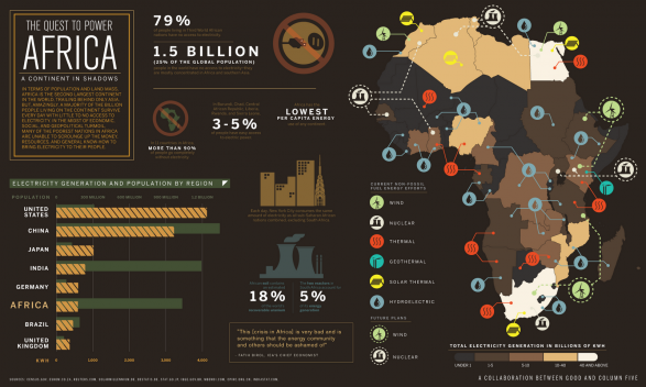 The Quest to Power: Africa a Continent in Shadows