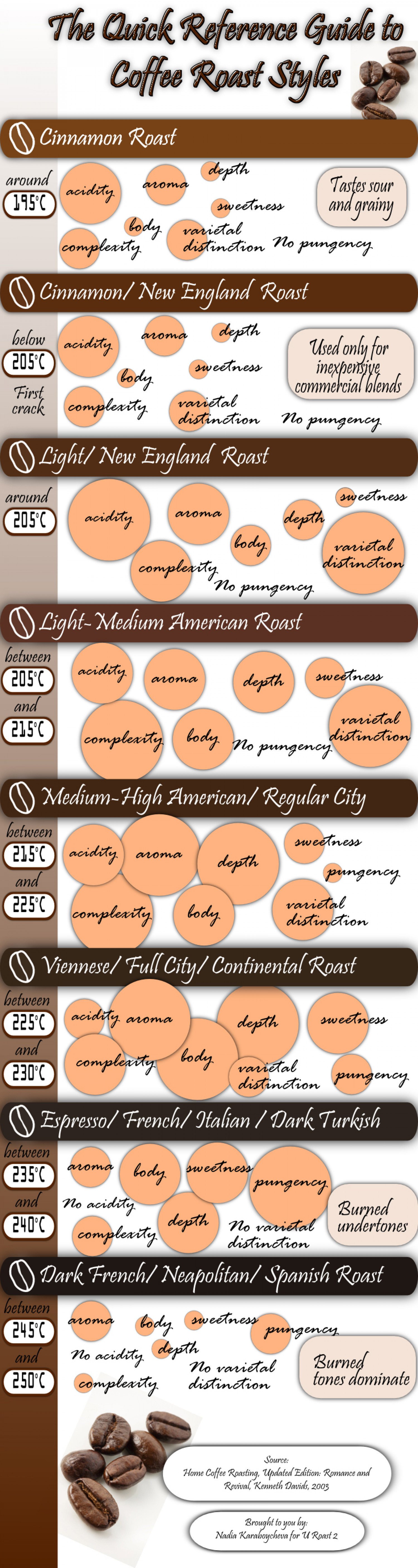 The Quick Reference Guide to Coffee Roast Styles Infographic
