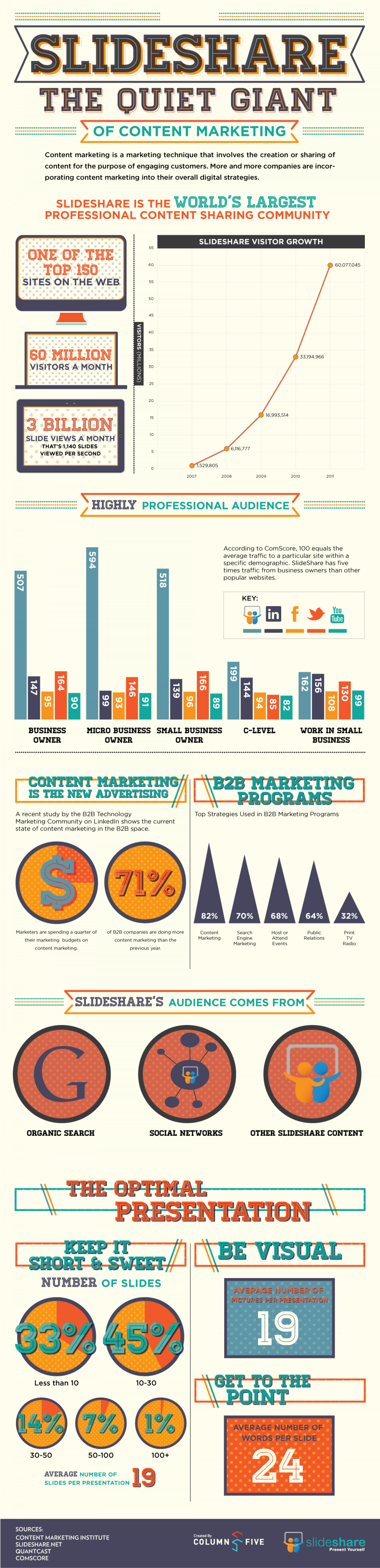 The Quiet Giant of Content Marketing Infographic