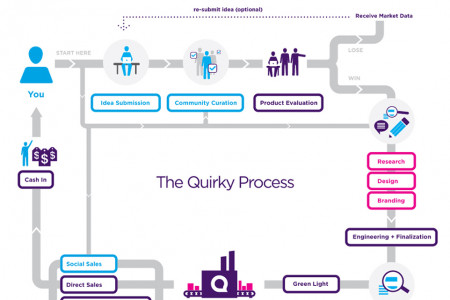 The Quirky Process Infographic