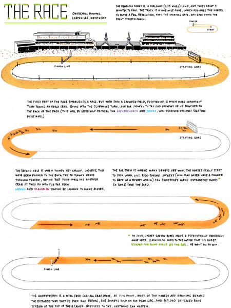 The Race: Churchill Downs Infographic