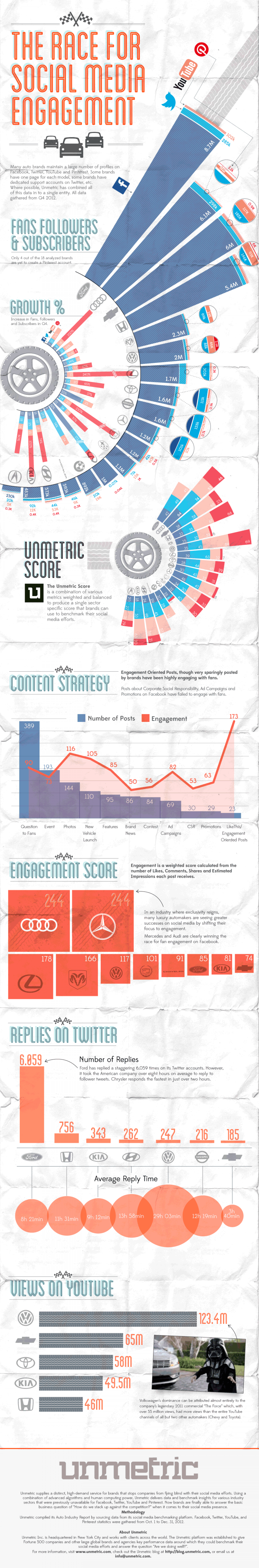 The Race for Social Media Engagement Infographic