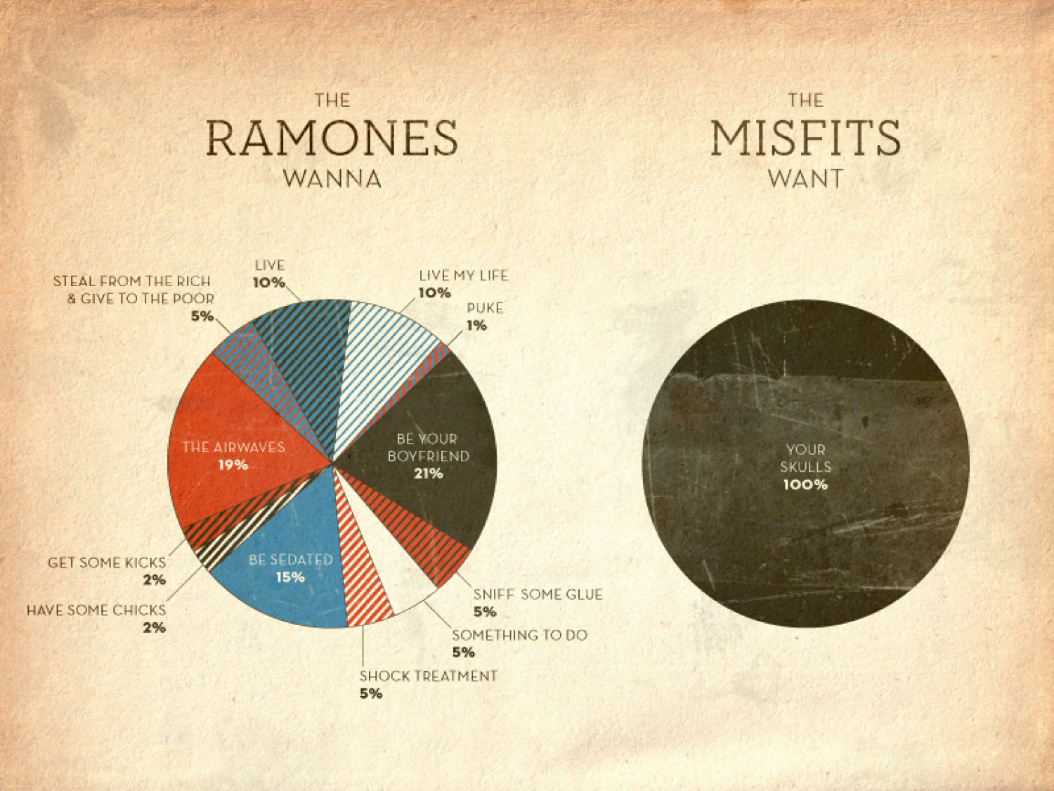 The Ramones vs The Misfits Infographic