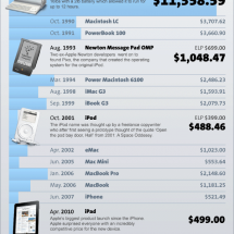 The Real Cost of Apple Products Infographic