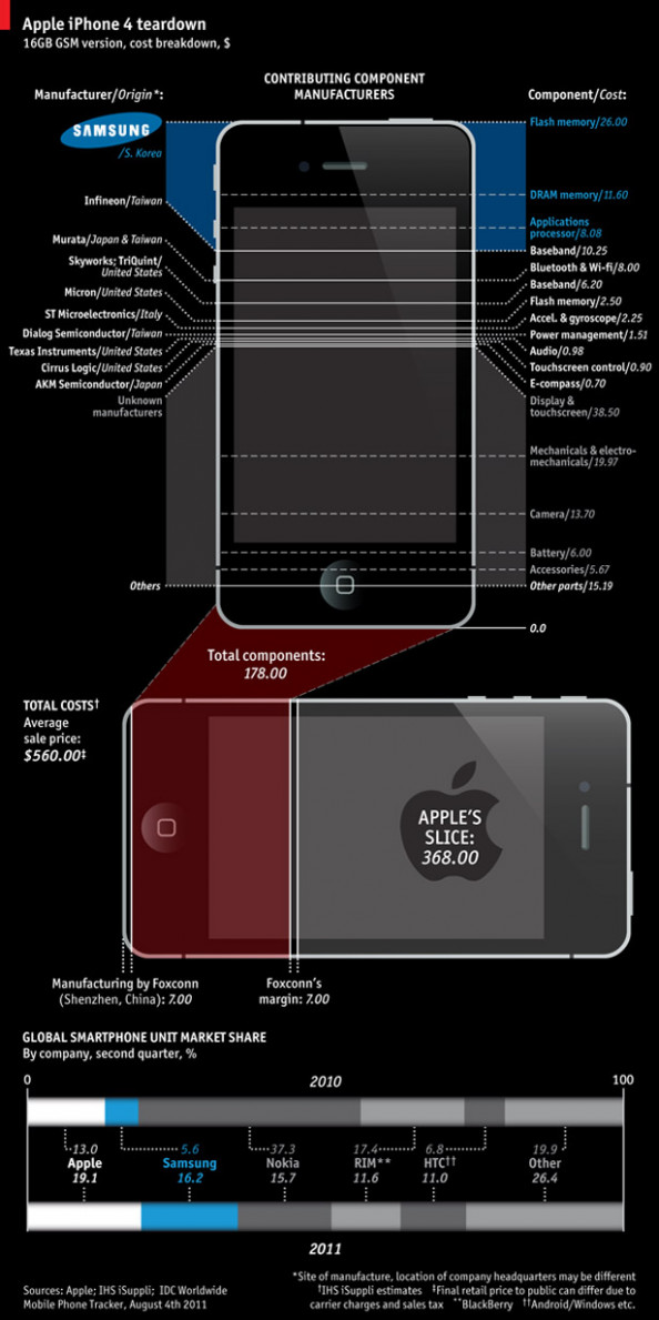 The Real Cost of Apple&#039;s iPhone  Infographic