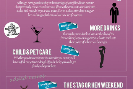 The Real Cost of Attending a Wedding Infographic