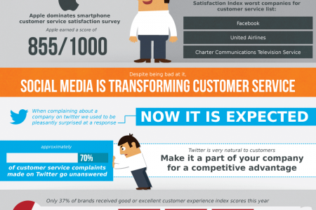The Real Cost of Bad Customer Service Infographic
