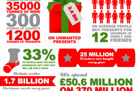 The Real Cost of Christmas Infographic