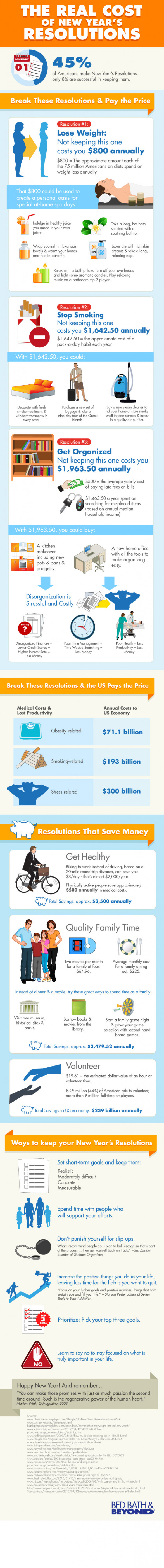 The Real Cost of New Year�s Resolutions