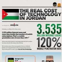 The Real Cost of Technology in Jordan Infographic