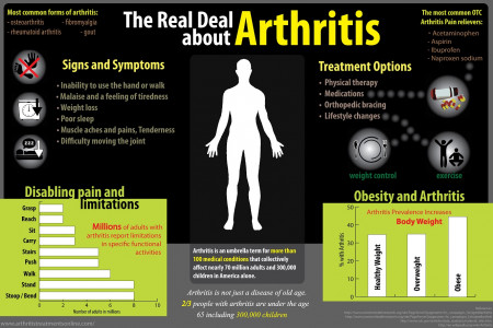 The Real Deal About Arthritis Infographic