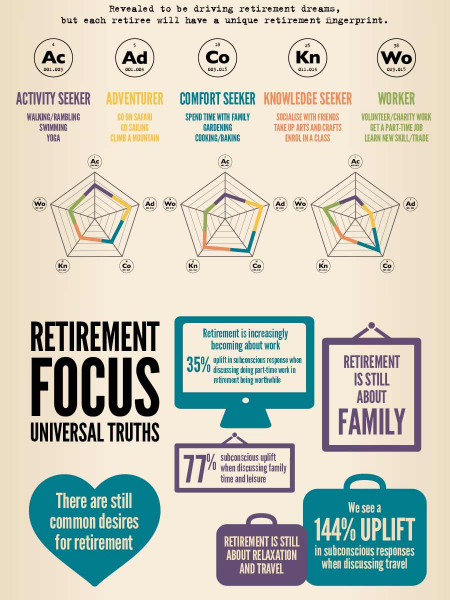 The Real DNA of Retirement Infographic