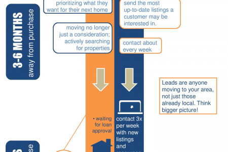 The Real Estate Funnel Infographic