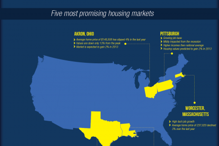 The Real Estate Market Today Infographic