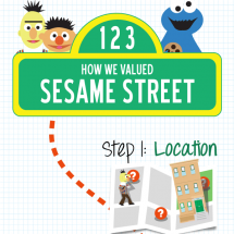 The Real Life Value of Sesame Street Infographic