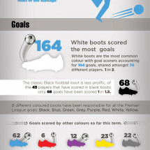 The Real Meaning of Football Boot Colour Infographic