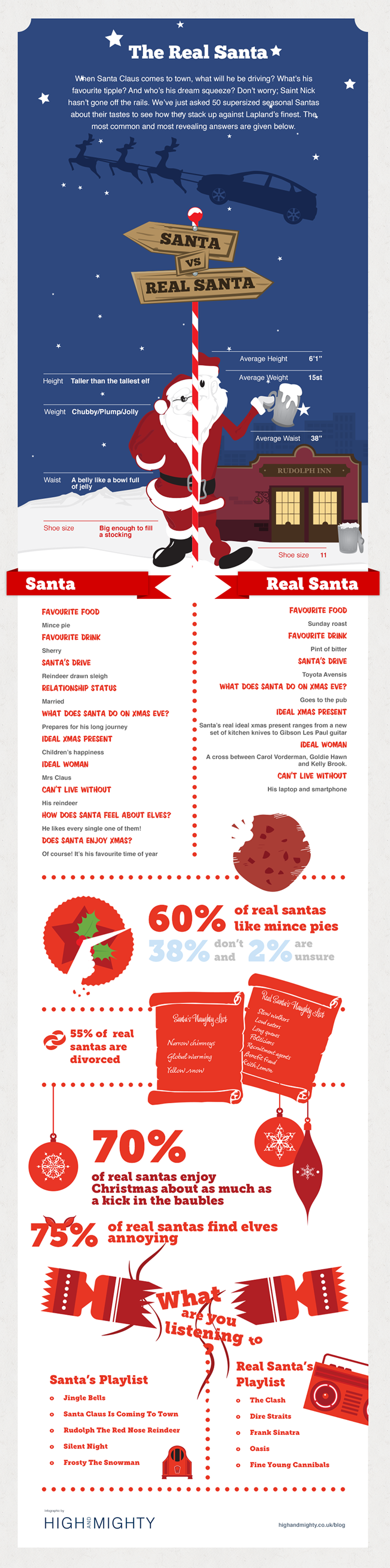 The Real Santa Infographic