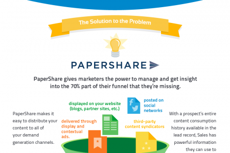 The Real Truth About Your Sales Funnel: Content Marketing Infographic