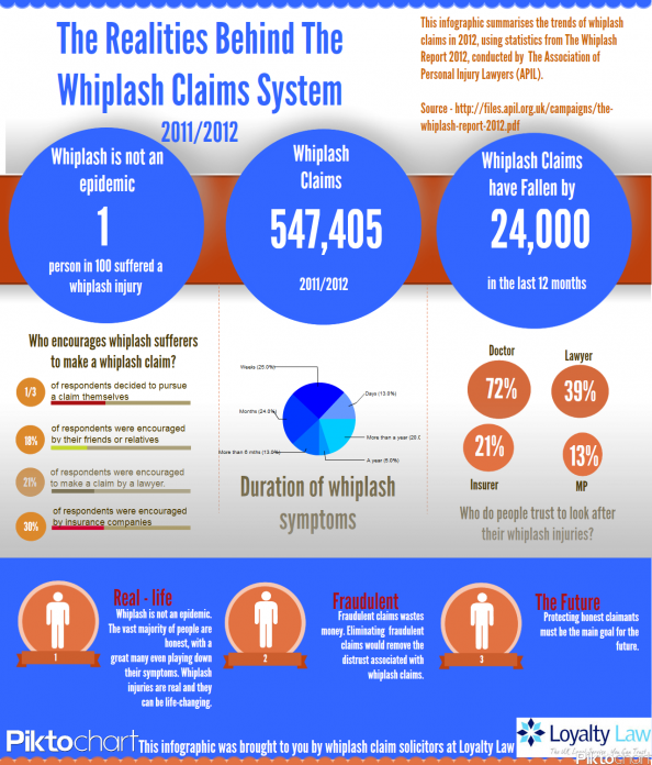 The Realities Behind The Whiplash Claims System Infographic