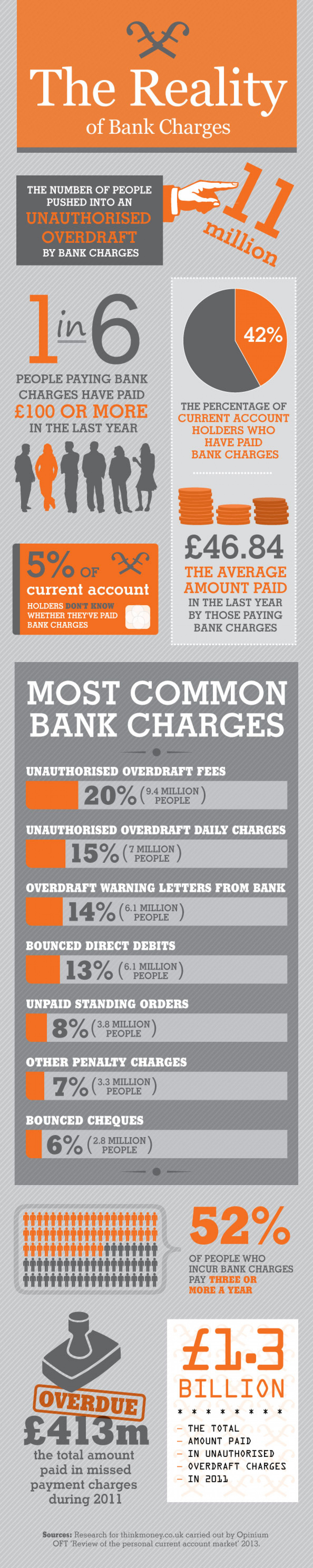 The Reality of Bank Charges Infographic