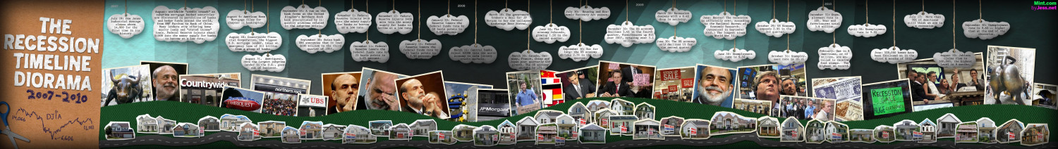 The Recession Timeline Diorama Infographic