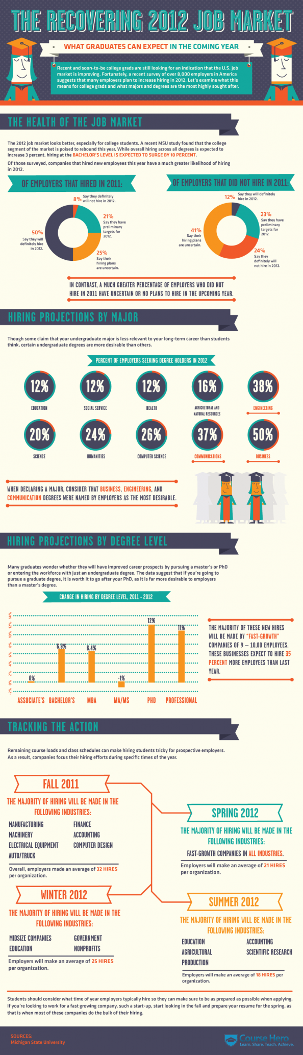 The Recovering 2012 Job Market Infographic