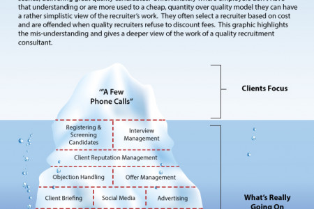 The Recruitment Iceberg Infographic