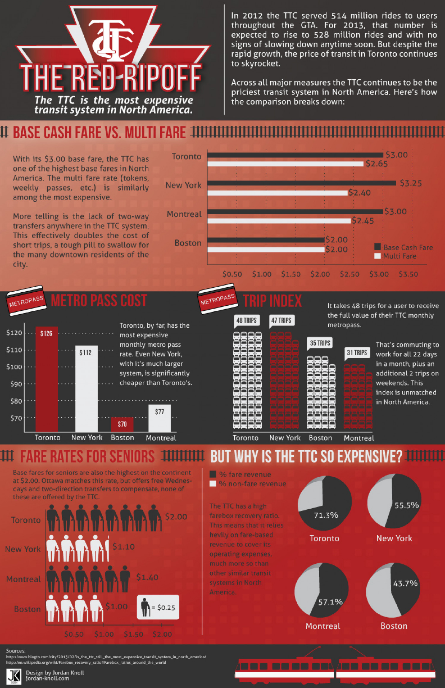 The Red Ripoff - The TTC is the most expensive transit system in North America Infographic