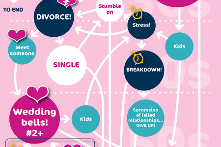 The Relationship Journey Infographic