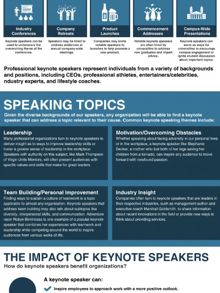 The Relevance of Keynote Speakers Infographic