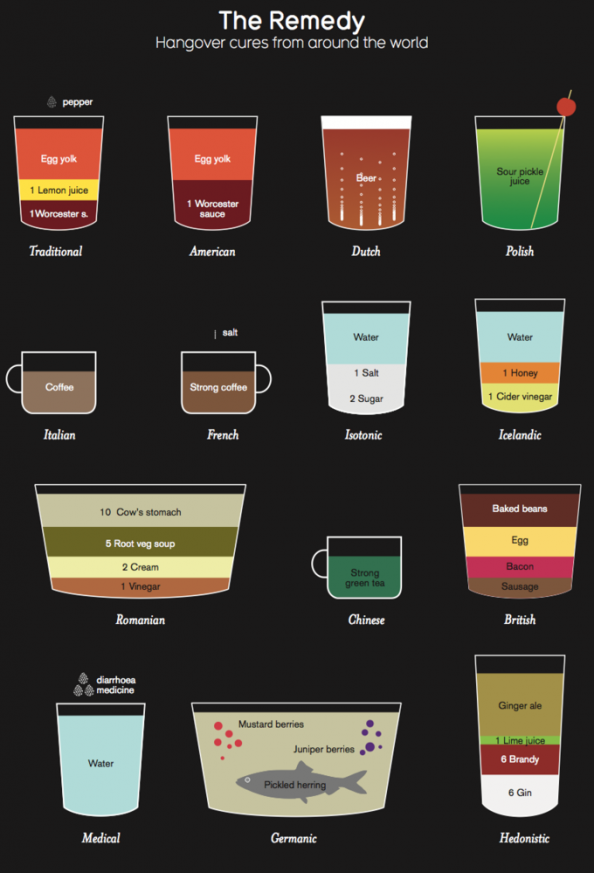 The Remedy: Hangover Cures from Around the World Infographic
