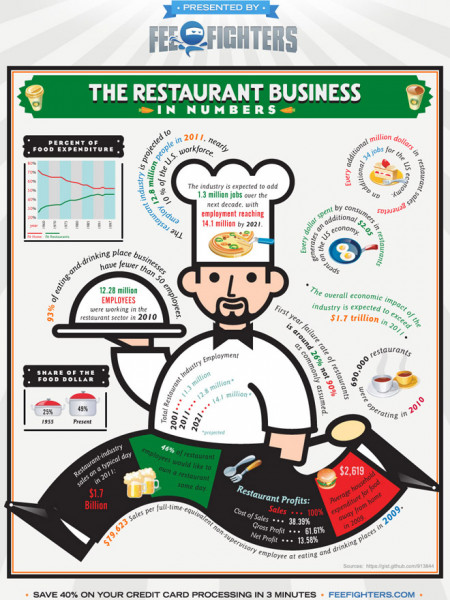 The Restaurant Business in Numbers Infographic