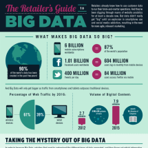 The Retailer's Guide to Big Data Infographic