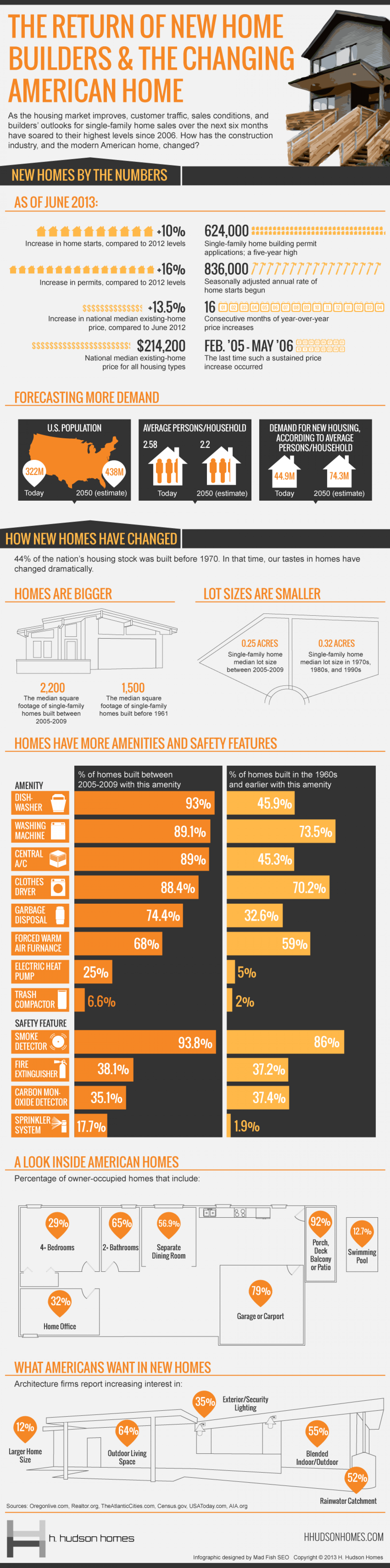 The Return of New Home Builders & the Changing American Home Infographic