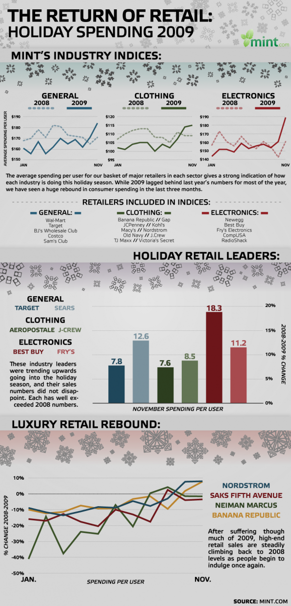 The Return of Retail: Holiday Spending 2009 Infographic