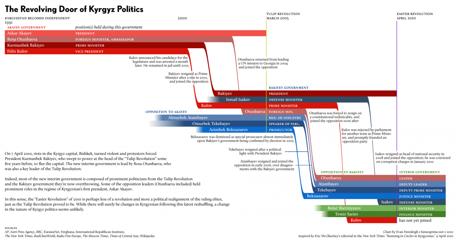 The Revolving Door of Kyrgyz Politics Infographic