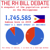 The RH Bill Debate in the Philippines Infographic