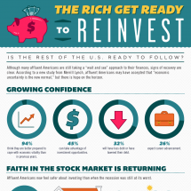 The Rich Get Ready to Reinvest Infographic