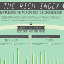 The Rich Index: How Much Money Do Americans Need to Be Considered Rich? Infographic