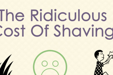 The Ridiculous Cost Of Shaving Your Entire Life Infographic