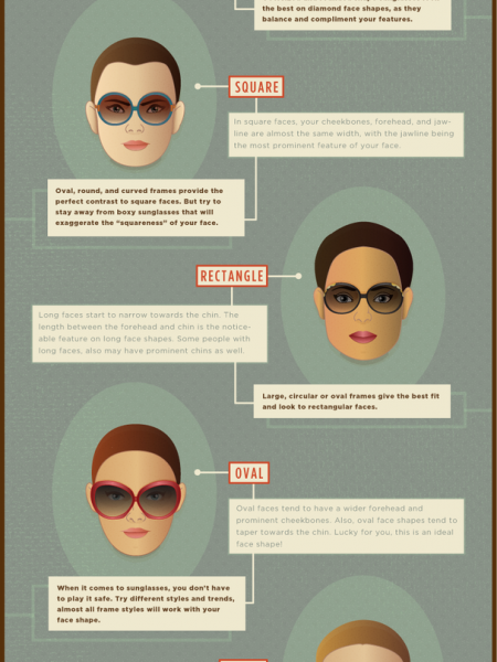 The Right Frames for Your Face Shape Infographic