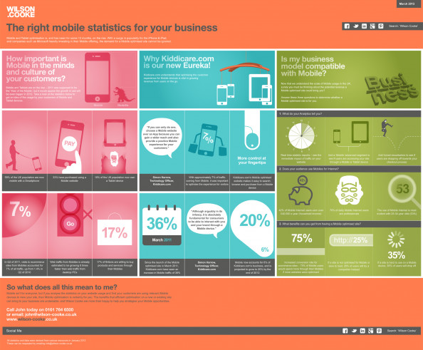 The right Mobile Statistics for your Business Infographic