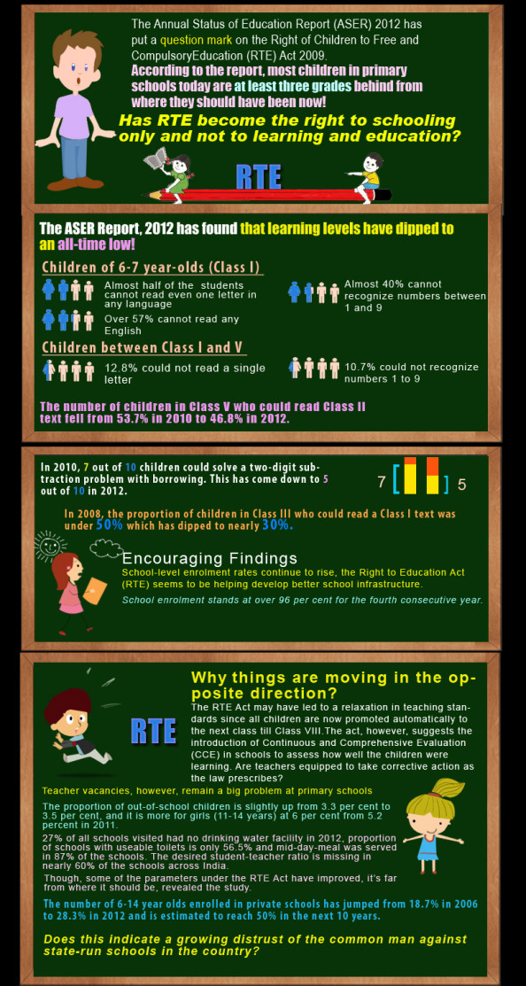 The right of children to free and compulsory Education in India Infographic