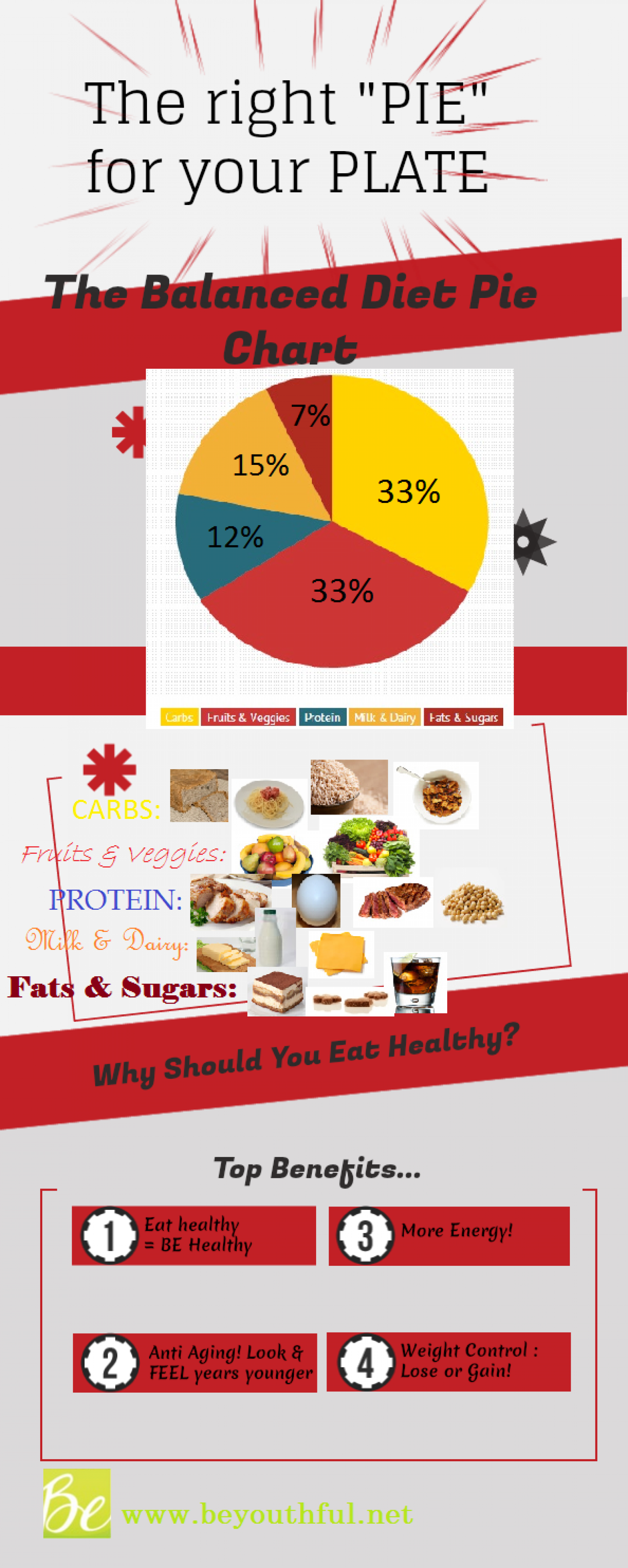 "The Right ""Pie"" For Your Plate Infographic"